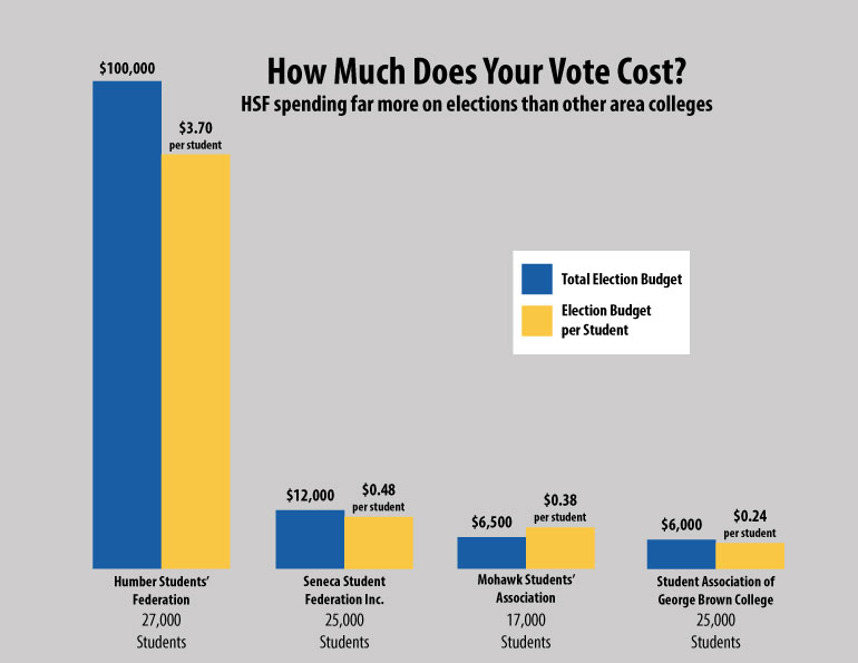 Data based on available information on student election budgets schools. | Nick Jean